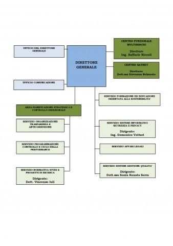 organigramma DG