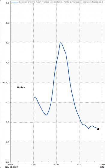 211120 meteocrotone graf1