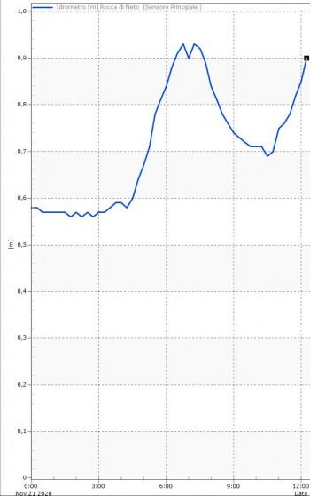 211120 meteocrotone graf2