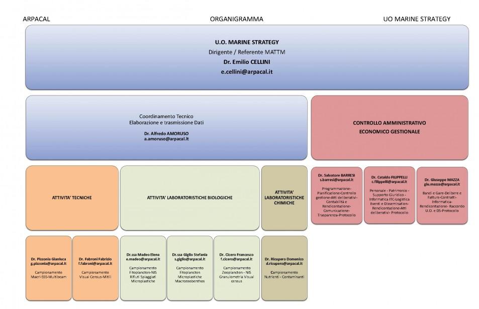 All.A Organigramma U.O Marine Strategy 1 sb
